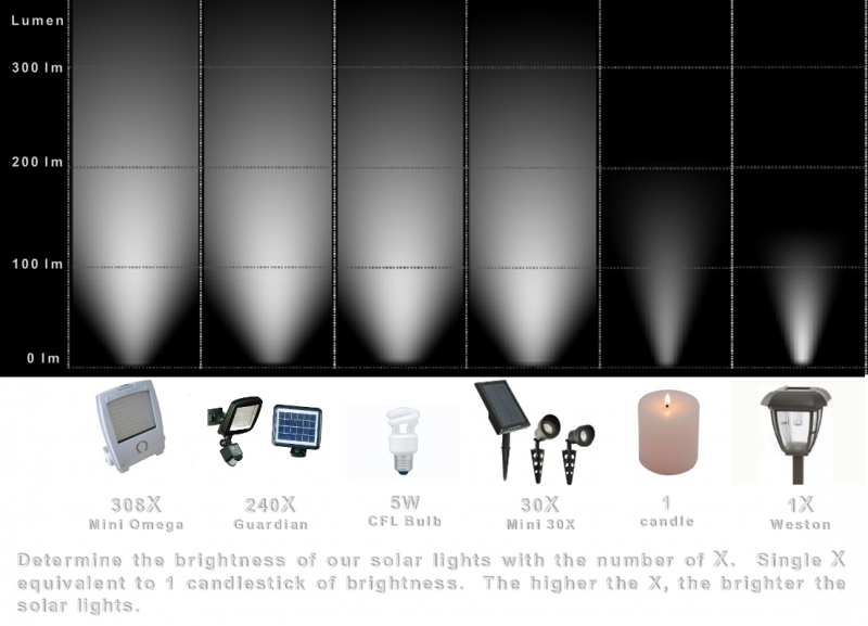 Number of X vs Lumen and Brightness